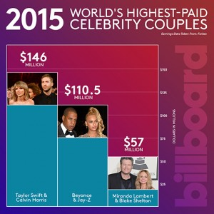 highest-earning-couples-infographic-2015-billboard-510
